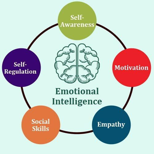 The Importance of Emotional Intelligence (EI) in Education
